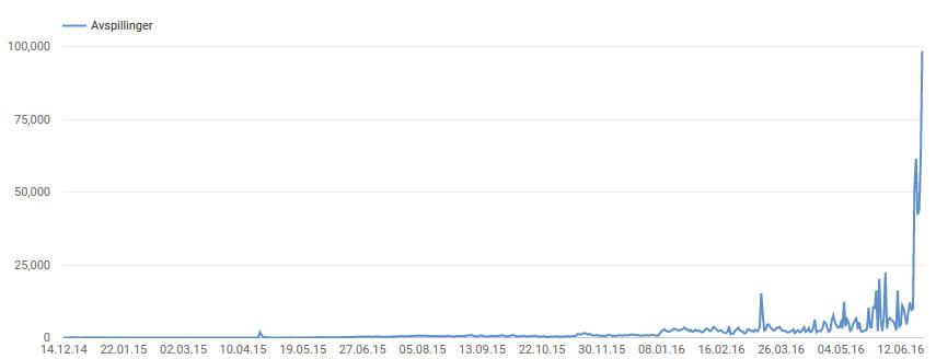 Youtube graf